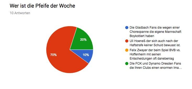 Wr 009 Die Grün Weisse Achterbahn Die Werder Raute Podcast